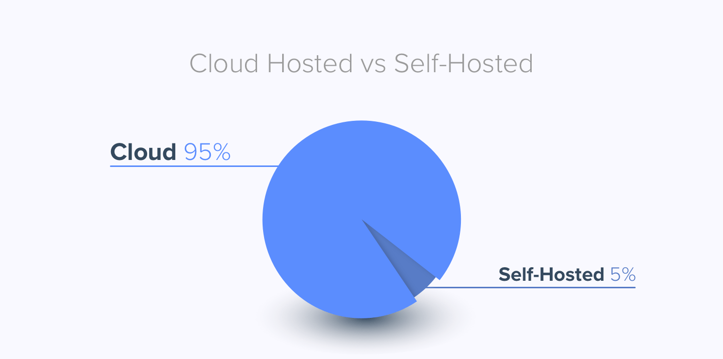 Self Hosted VS Cloud in CMS